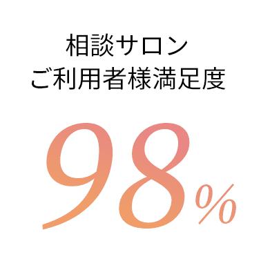 ご利用者満足度98%